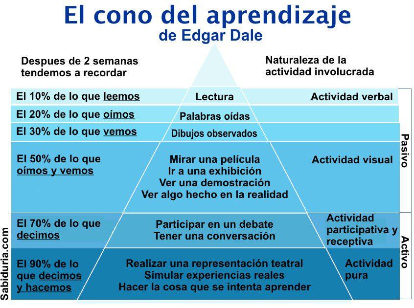 El cono del aprendizaje