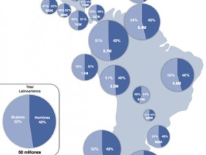 facebook en América latina