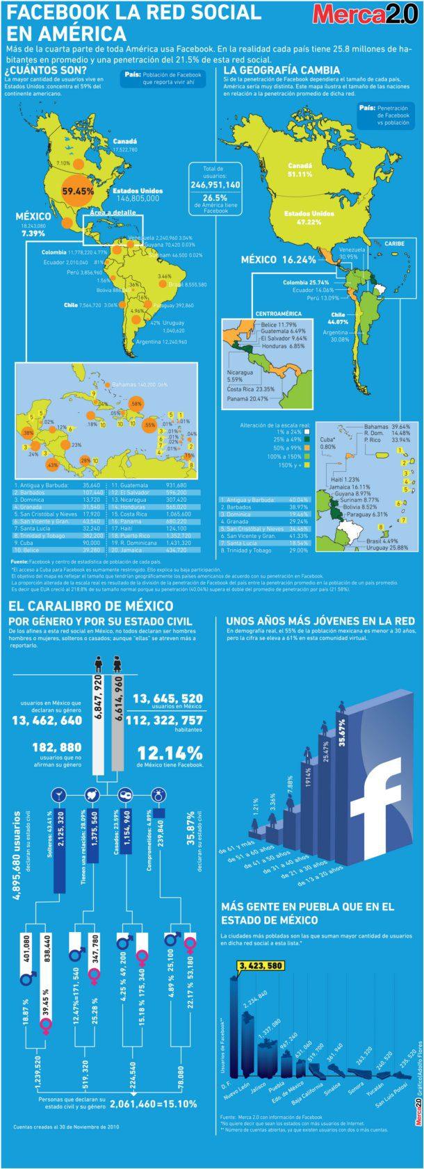 Facebook la red social en américa
