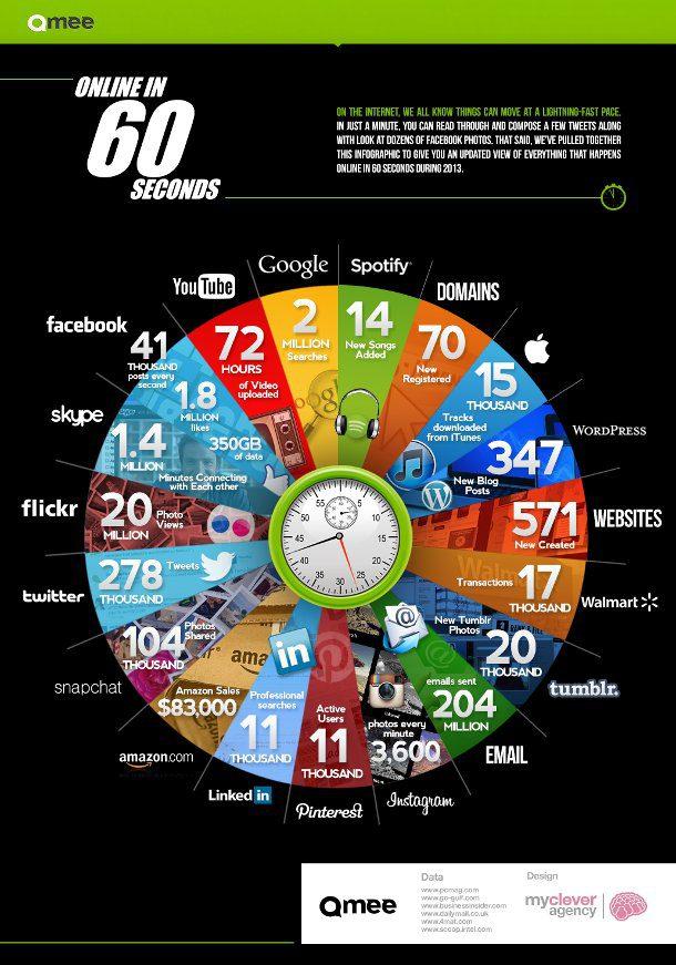 infografia 60 segundos en internet