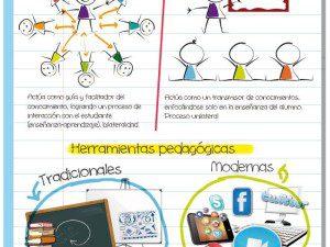Educación tradicional vs Educación moderna