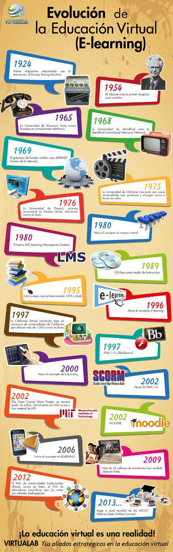 evolución de la educación virtual