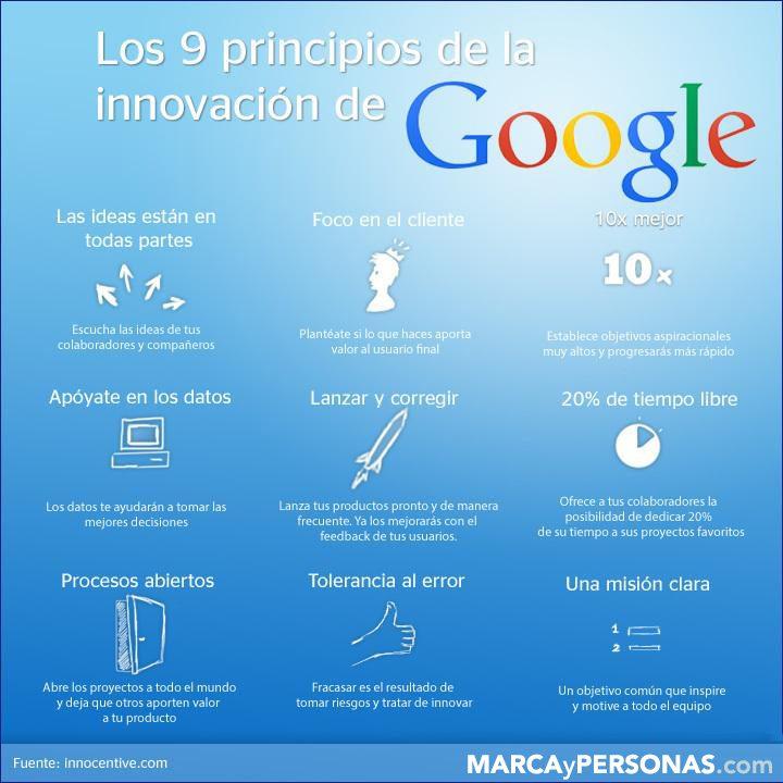 la innovación de google