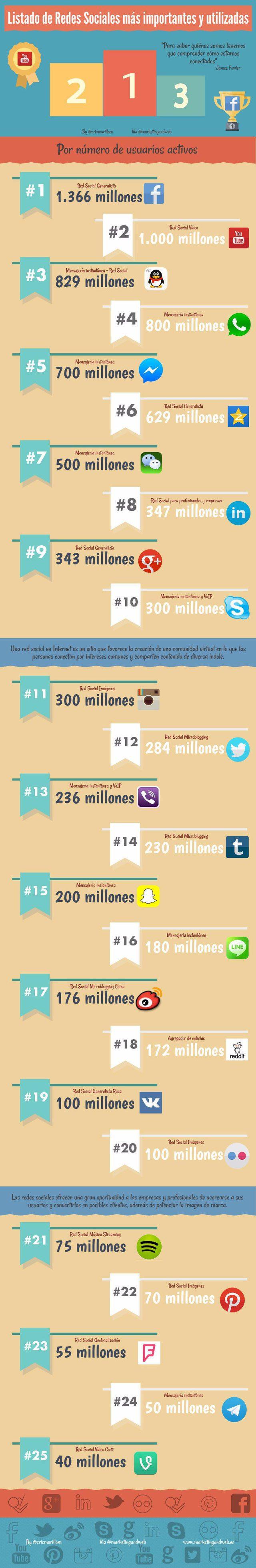 25 redes sociales