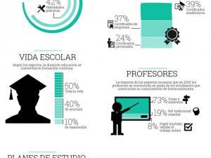 Cómo será la educación del futuro