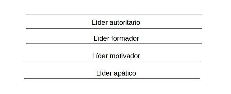 Diagramas de tipos de líderazgo