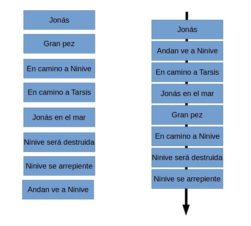 Diagrama de una dinámica de conocimiento basada en el libro de Jonás