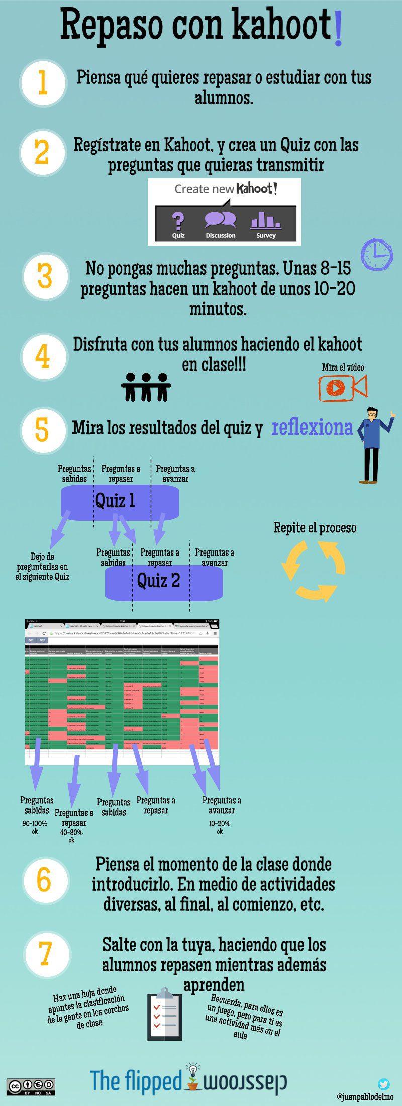 Infografia de Kahoot